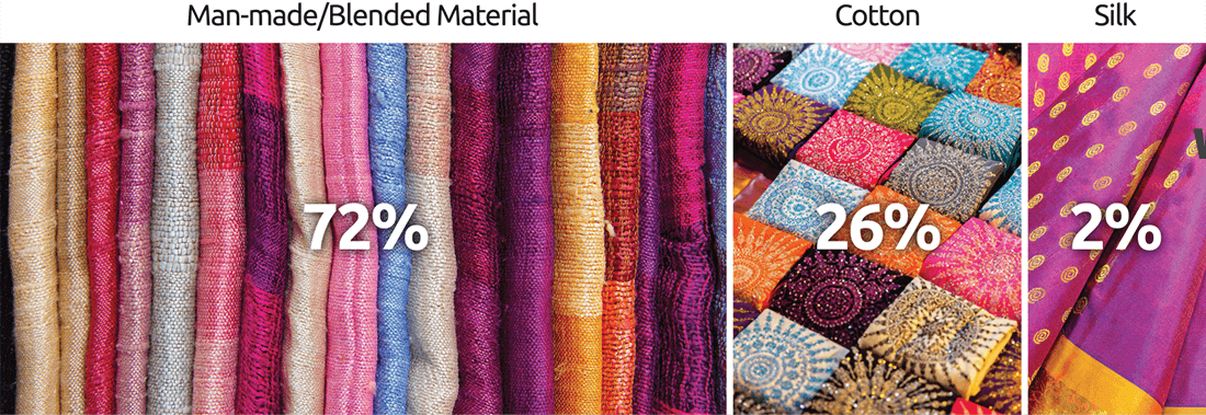 Indian Saree Market, by Fiber - Man-made/Blended Material (72%) | Cotton (26%) | Silk (2%)