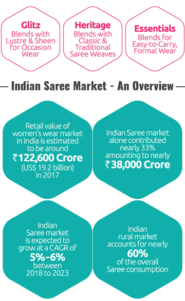 The Saree is an extremely popular garment across the nation:- Retail value of women's wear market in India is estimated to be around Rs.122,600 Crore(US$ 19.2 billion) in 2017 | Indian Saree market alone contributes nearly 33% amountiong to nearly Rs.38,000 Crore | From the year 2018 to 2023 the Indian Saree market is expected to grow at a CAGR of 5%-6%. | Indian rural market account for nearly 60% of the overall Saree consumption